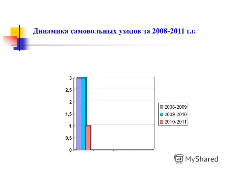 Динамика самовольных уходов за 2008-2011 г.г.