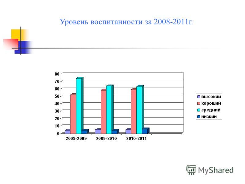 Уровень воспитанности за 2008-2011г.