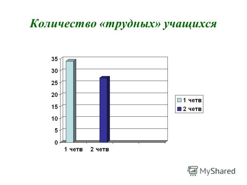 Количество «трудных» учащихся