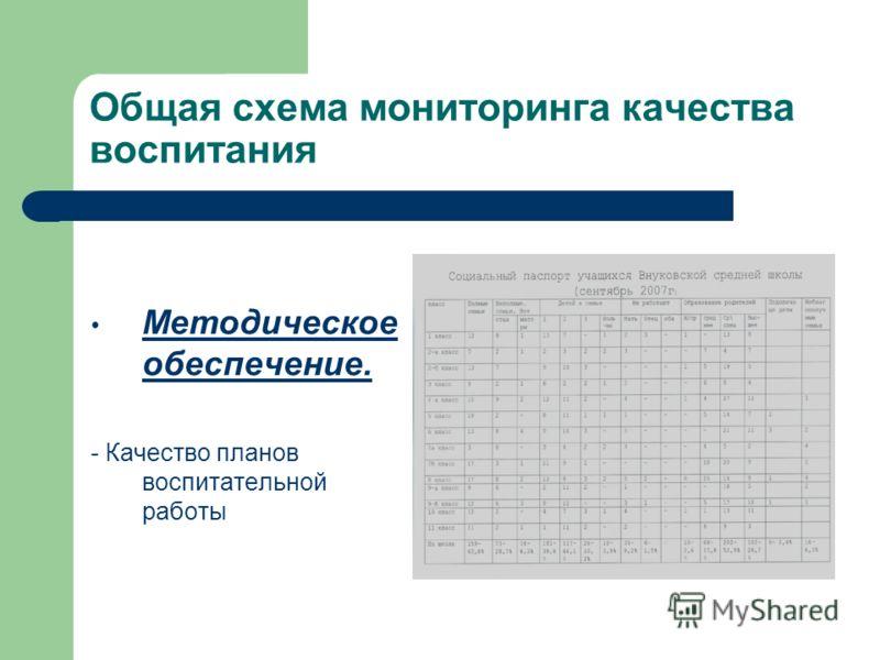 Общая схема мониторинга качества воспитания Методическое обеспечение. - Качество планов воспитательной работы