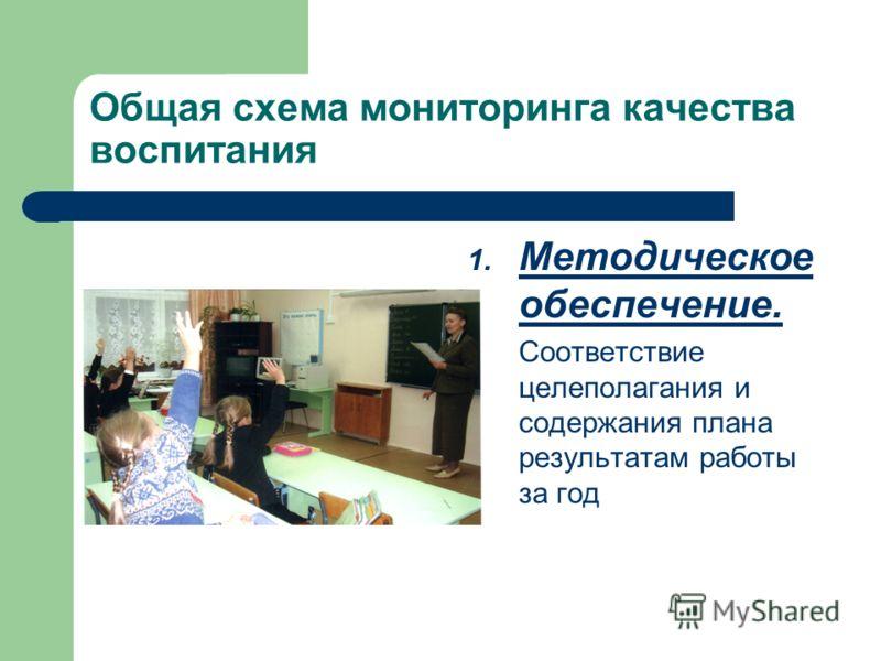 Общая схема мониторинга качества воспитания 1. Методическое обеспечение. Соответствие целеполагания и содержания плана результатам работы за год