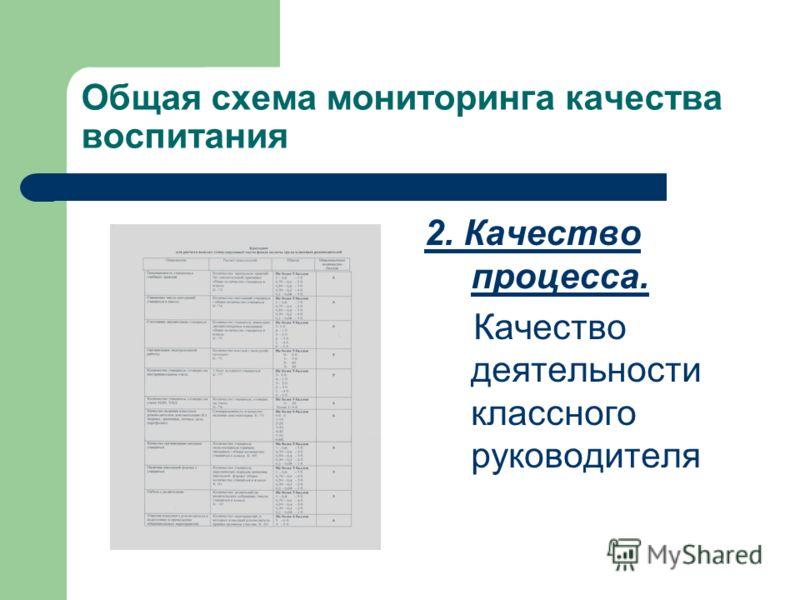 Общая схема мониторинга качества воспитания 2. Качество процесса. Качество деятельности классного руководителя