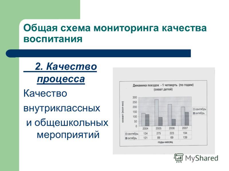 Общая схема мониторинга качества воспитания 2. Качество процесса Качество внутриклассных и общешкольных мероприятий