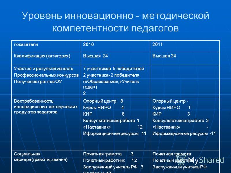 Уровень инновационно - методической компетентности педагогов показатели20102011 Квалификация (категория)Высшая 24 Участие и результативность Профессиональных конкурсов Получение грантов ОУ 7 участников 5 победителей 2 участника- 2 победителя («Образо