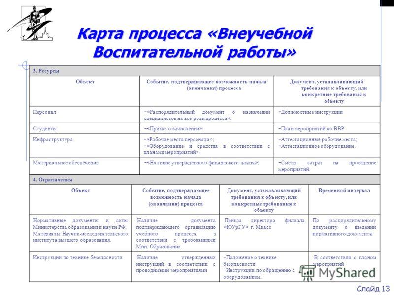 Карта процесса «Внеучебной Воспитательной работы» 3. Ресурсы ОбъектСобытие, подтверждающее возможность начала (окончания) процесса Документ, устанавливающий требования к объекту, или конкретные требования к объекту Персонал « Распорядительный докумен