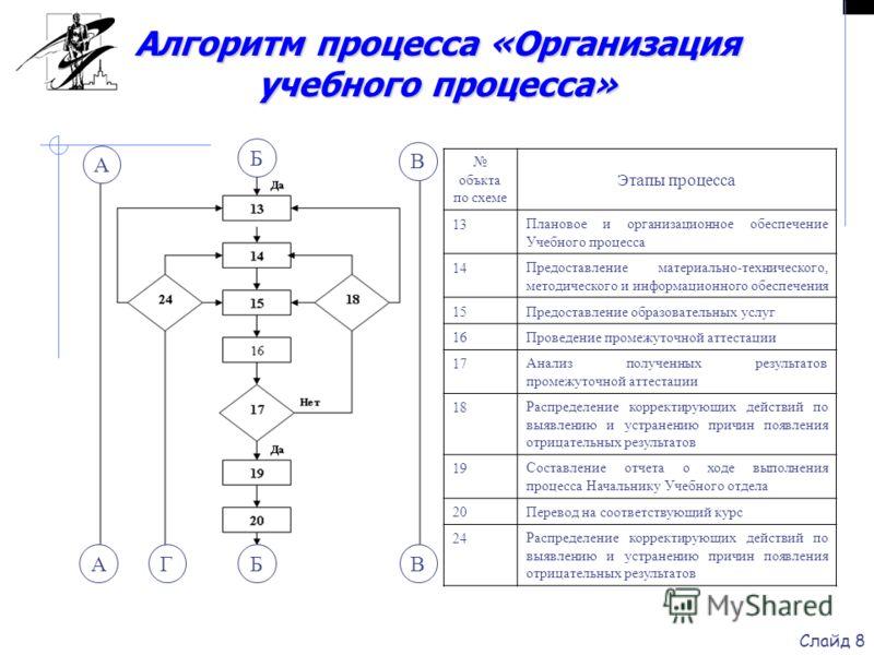 Слайд 8 4 3 1 объкта по схеме Этапы процесса 13Плановое и организационное обеспечение Учебного процесса 14Предоставление материально-технического, методического и информационного обеспечения 15Предоставление образовательных услуг 16Проведение промежу