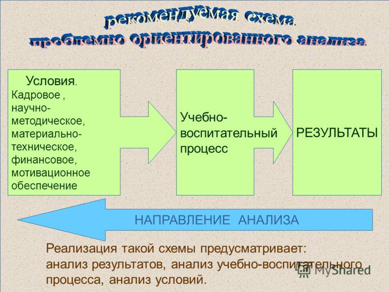 Условия. Кадровое, научно- методическое, материально- техническое, финансовое, мотивационное обеспечение Учебно- воспитательный процесс РЕЗУЛЬТАТЫ НАПРАВЛЕНИЕ АНАЛИЗА Реализация такой схемы предусматривает: анализ результатов, анализ учебно-воспитате