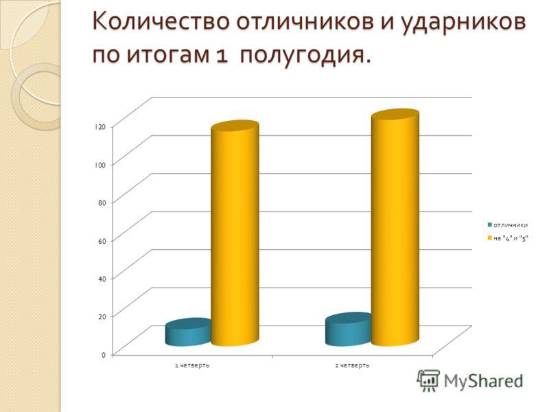 Количество отличников и ударников по итогам 1 полугодия.