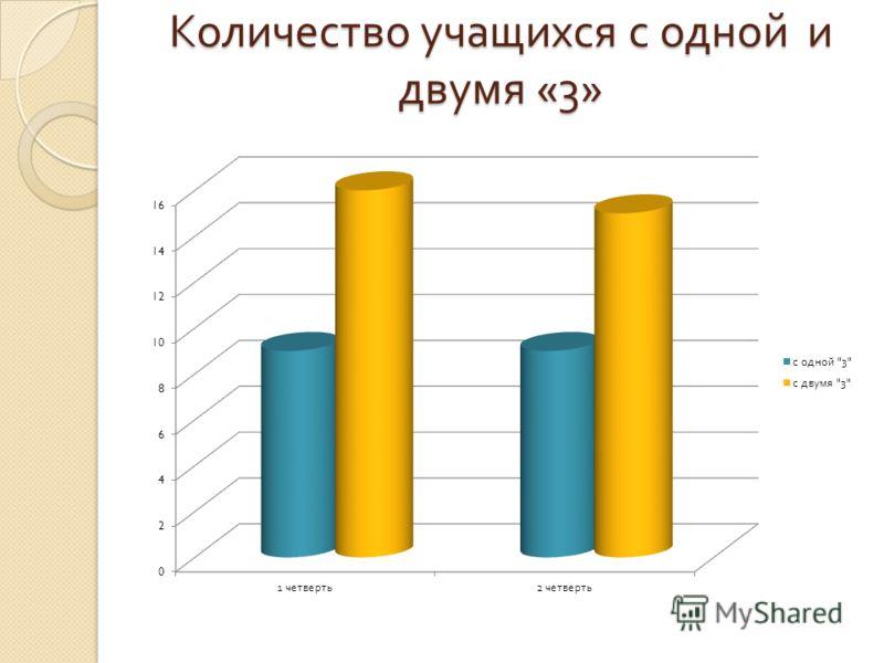 Количество учащихся с одной и двумя «3»