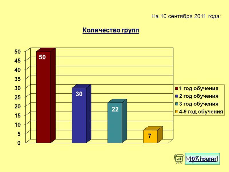 На 10 сентября 2011 года: 107 групп Количество групп