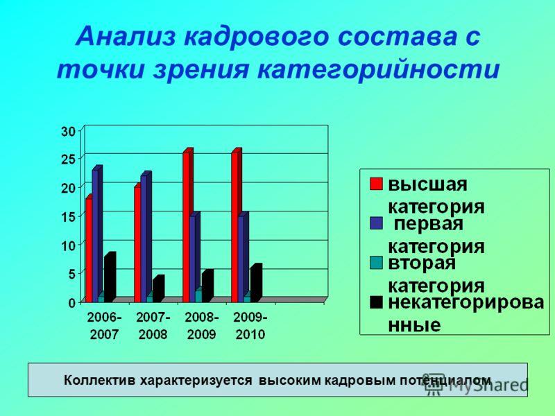 Анализ кадрового состава с точки зрения категорийности Коллектив характеризуется высоким кадровым потенциалом