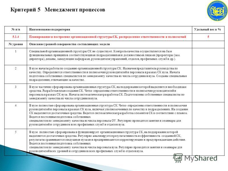 Критерий 5 Менеджмент процессов п/пНаименование подкритерияУдельный вес в % 5.1.4Планирование и построение организационной структуры СК, распределение ответственности и полномочий5 уровняОписание уровней совершенства составляющих модели 1Специальной