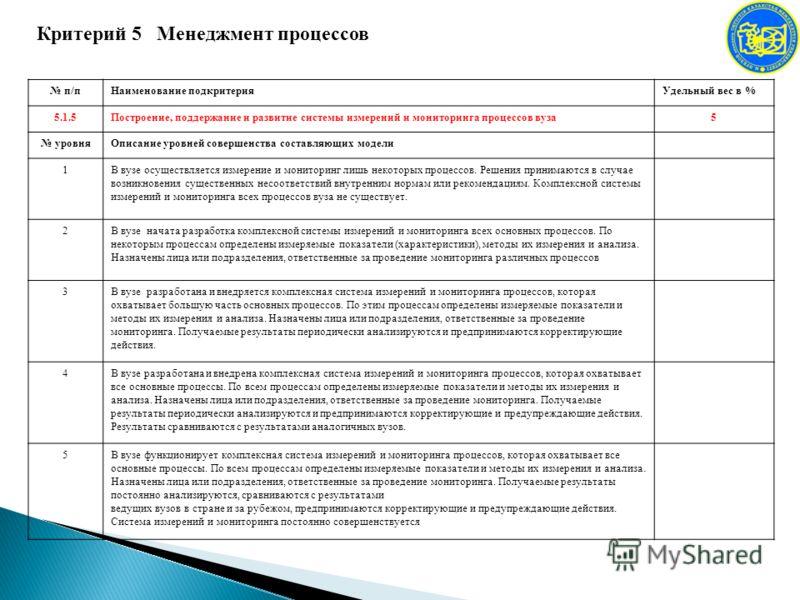Критерий 5 Менеджмент процессов п/пНаименование подкритерияУдельный вес в % 5.1.5Построение, поддержание и развитие системы измерений и мониторинга процессов вуза5 уровняОписание уровней совершенства составляющих модели 1В вузе осуществляется измерен