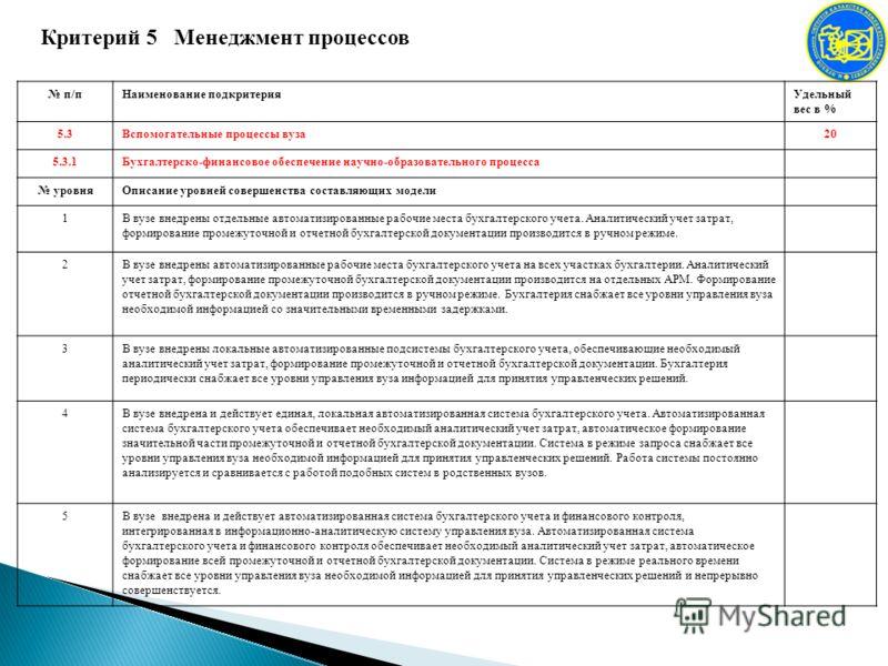 Критерий 5 Менеджмент процессов п/пНаименование подкритерияУдельный вес в % 5.3Вспомогательные процессы вуза20 5.3.1Бухгалтерско-финансовое обеспечение научно-образовательного процесса уровняОписание уровней совершенства составляющих модели 1В вузе в