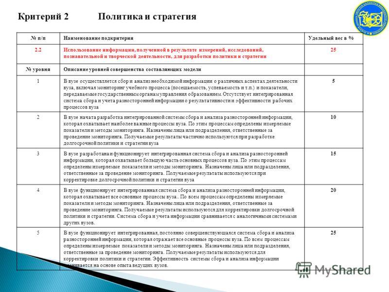 Критерий 2 Политика и стратегия п/пНаименование подкритерияУдельный вес в % 2.2Использование информации, полученной в результате измерений, исследований, познавательной и творческой деятельности, для разработки политики и стратегии 25 уровняОписание