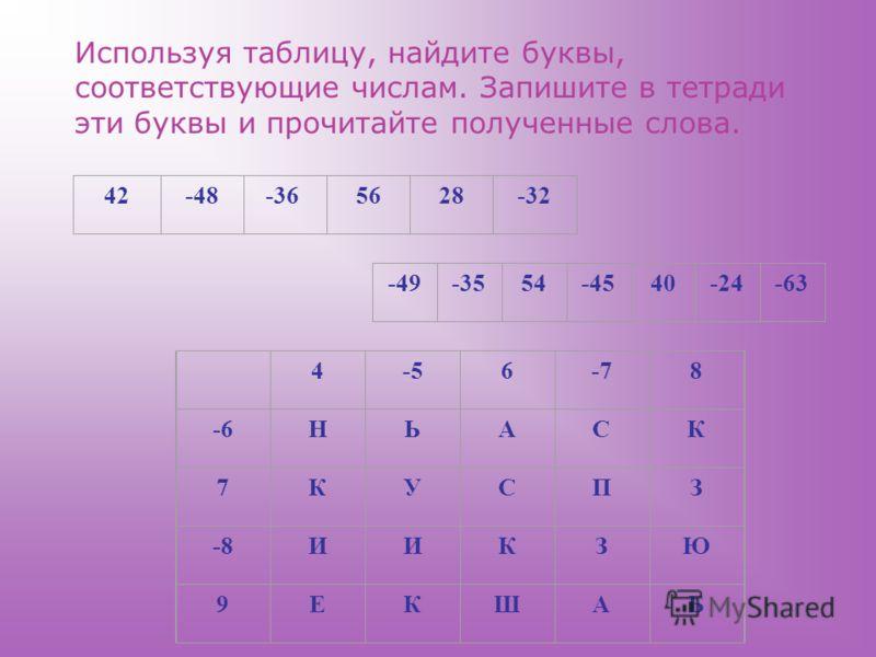 4-56-78 -6НЬАСК 7КУСПЗ -8ИИКЗЮ 9ЕКШАБ 42 -48 -365628-32 -49-3554-4540-24-63 Используя таблицу, найдите буквы, соответствующие числам. Запишите в тетради эти буквы и прочитайте полученные слова.