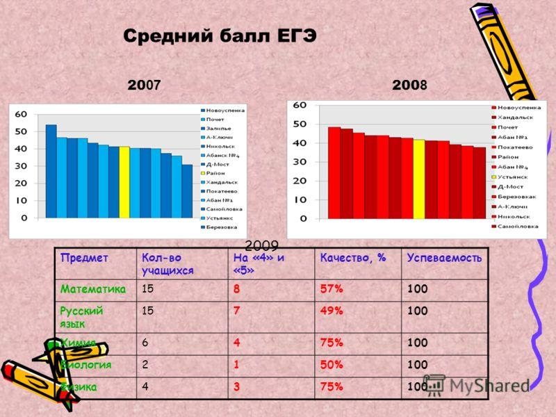 Средний балл ЕГЭ 200 8 20 07 2009 ПредметКол-во учащихся На «4» и «5» Качество, %Успеваемость Математика15857%100 Русский язык 15749%100 Химия6475%100 Биология2150%100 Физика4375%100
