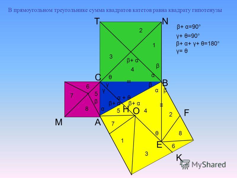 A B C E M K F N 3 1 2 4 5 6 7 8 8 7 6 5 4 3 2 1 O β γ θ β β β+ α β α α θ γ+ θ=90° β+ α=90° γ= θ γ β+ α α + θ β+ α β+ α+ γ+ θ=180° α H T В прямоугольном треугольнике сумма квадратов катетов равна квадрату гипотенузы