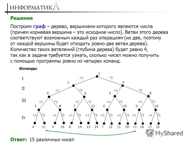 Решение Построим граф – дерево, вершинами которого являются числа (причем корневая вершина – это исходное число). Ветви этого дерева соответствуют возможным каждый раз операциям (их две, поэтому от каждой вершины будет отходить ровно две ветви дерева