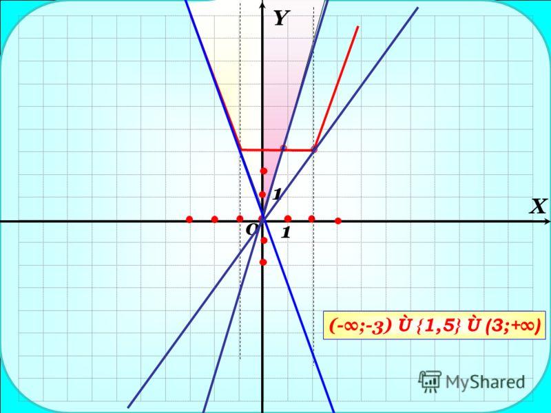 Y X 1 1 0 (-;-3) Ù {1,5} Ù (3;+ )