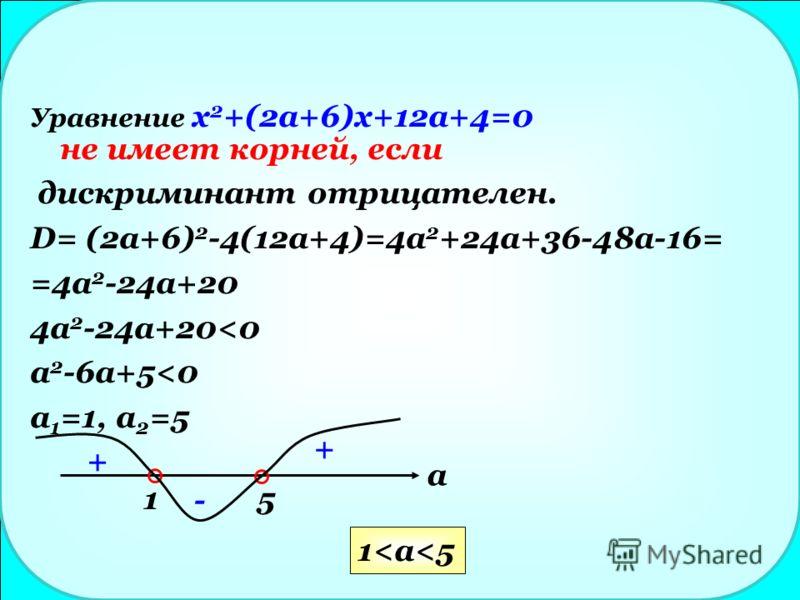 Уравнение x 2 +(2a+6)x+12a+4=0 не имеет корней, если дискриминант отрицателен. D= (2a+6) 2 -4(12a+4)=4a 2 +24a+36-48a-16= =4a 2 -24a+20 4a 2 -24a+20