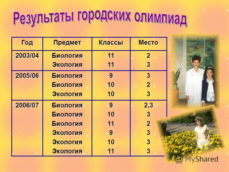 ГодПредметКлассыМесто2003/04БиологияЭкология111123 2005/06БиологияБиологияЭкология91010323 2006/07БиологияБиологияБиологияЭкологияЭкологияЭкология91011910112,332333