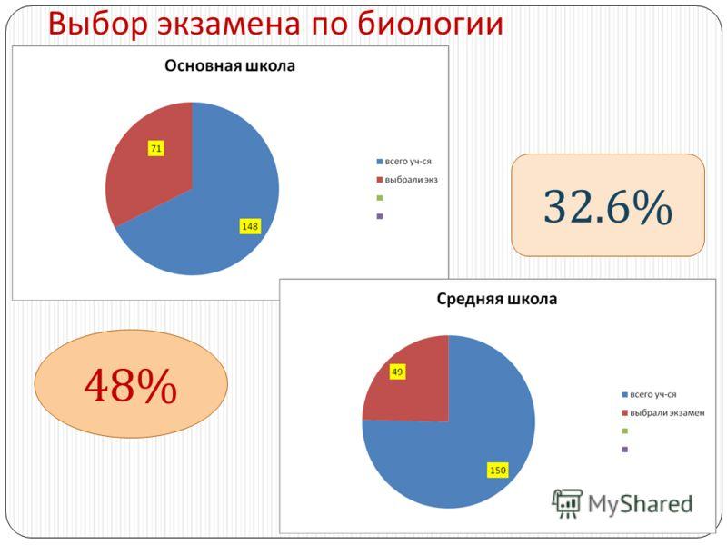 Выбор экзамена по биологии 48% 32.6%