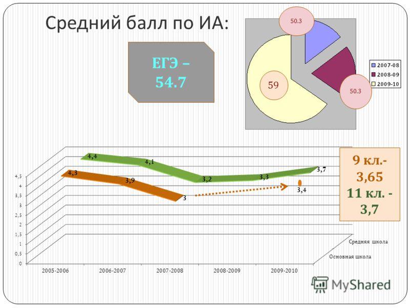 Средний балл по ИА : ЕГЭ – 54.7 9 кл.- 3,65 11 кл. - 3,7 59 50.3