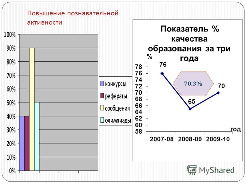 Повышение познавательной активности 70.3%