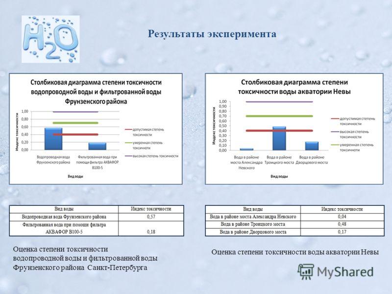 Оценка степени токсичности водопроводной воды и фильтрованной воды Фрунзенского района Санкт-Петербурга Оценка степени токсичности воды акватории Невы Результаты эксперимента