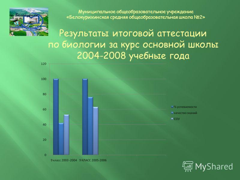 Результаты итоговой аттестации по биологии за курс основной школы 2004-2008 учебные года Муниципальное общеобразовательное учреждение «Белокурихинская средняя общеобразовательная школа 2»