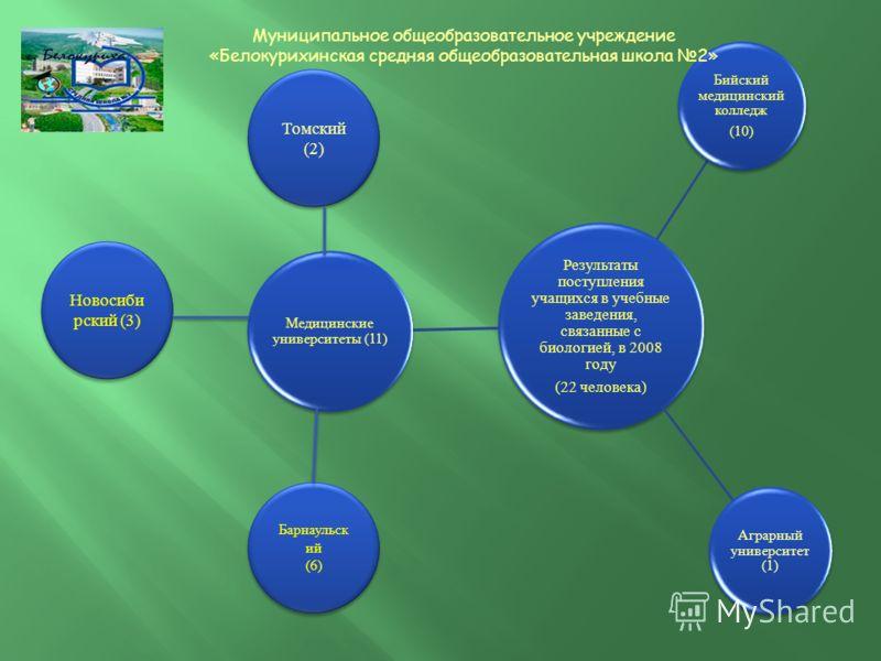 Результаты поступления учащихся в учебные заведения, связанные с биологией, в 2008 году (22 человека) Бийский медицинский колледж (10) Аграрный университет (1) Медицинские университеты (11) Томский (2) Томский (2) Новосиби рский (3) Барнаульск ий (6)