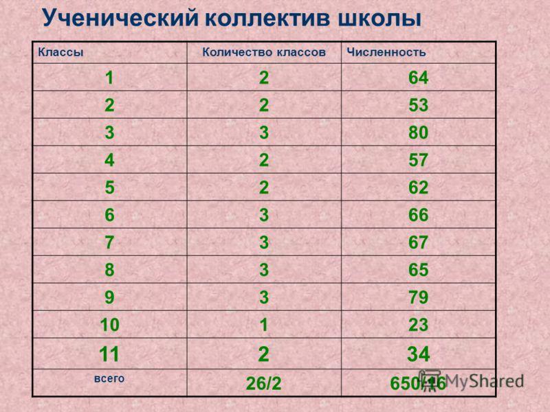 Ученический коллектив школы КлассыКоличество классовЧисленность 1264 2253 3380 4257 5262 6366 7367 8365 9379 10123 11234 всего 26/2650/16