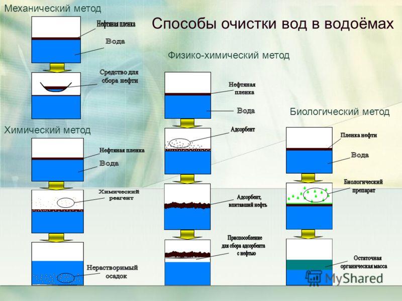 Механический метод Химический метод Физико-химический метод Биологический метод Способы очистки вод в водоёмах