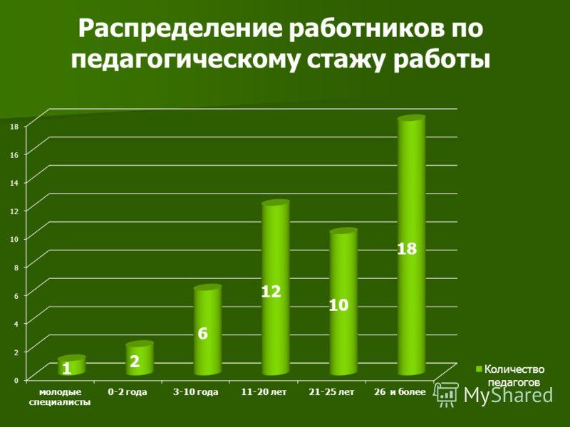 Распределение работников по педагогическому стажу работы