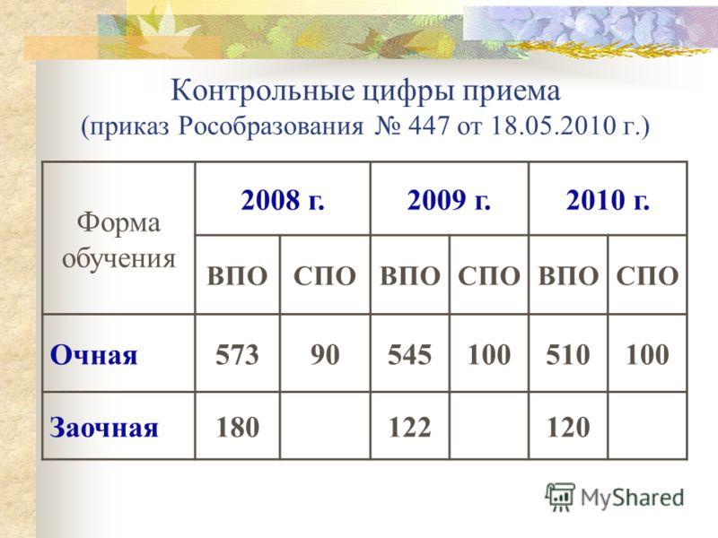 Контрольные цифры приема (приказ Рособразования 447 от 18.05.2010 г.) Форма обучения 2008 г.2009 г.2010 г. ВПОСПОВПОСПОВПОСПО Очная57390545100510100 Заочная180122120
