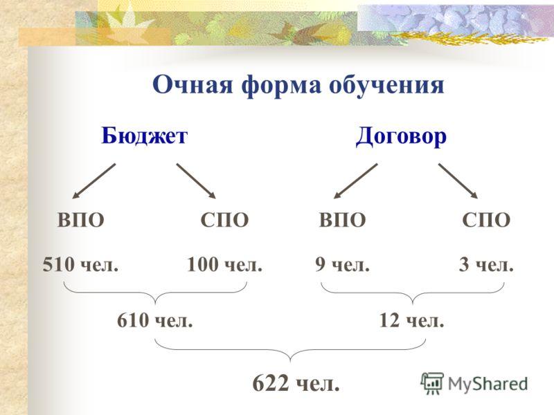 Очная форма обучения ВПО 510 чел. БюджетДоговор СПО 100 чел. ВПО 9 чел. СПО 3 чел. 610 чел.12 чел. 622 чел.