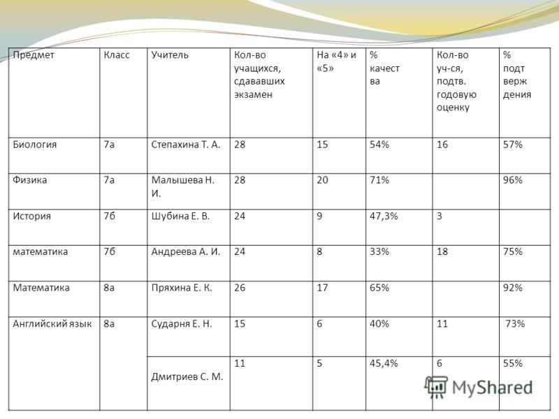 ПредметКлассУчительКол-во учащихся, сдававших экзамен На «4» и «5» % качест ва Кол-во уч-ся, подтв. годовую оценку % подт верж дения Биология7аСтепахина Т. А.281554%1657% Физика7аМалышева Н. И. 282071%96% История7бШубина Е. В.24947,3%3 математика7бАн