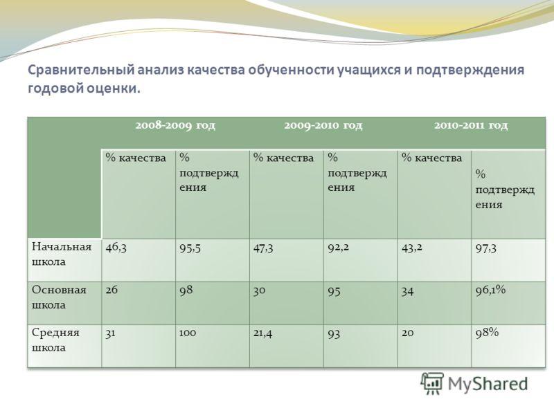 Сравнительный анализ качества обученности учащихся и подтверждения годовой оценки.