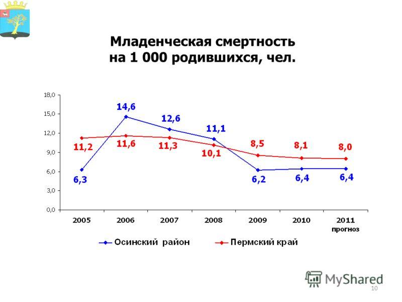 10 Младенческая смертность на 1 000 родившихся, чел.
