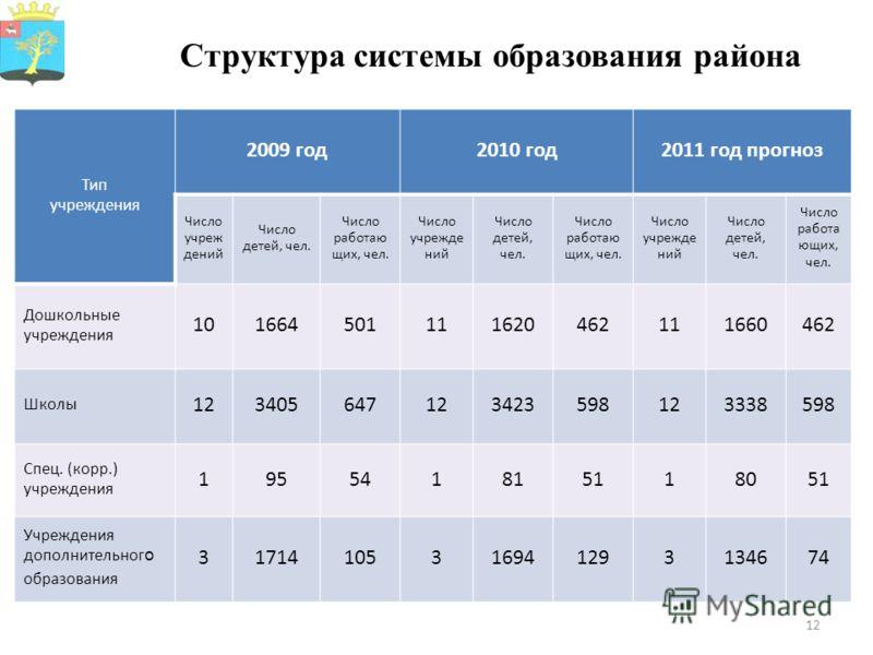12 Структура системы образования района Тип учреждения 2009 год2010 год2011 год прогноз Число учреж дений Число детей, чел. Число работаю щих, чел. Число учрежде ний Число детей, чел. Число работаю щих, чел. Число учрежде ний Число детей, чел. Число