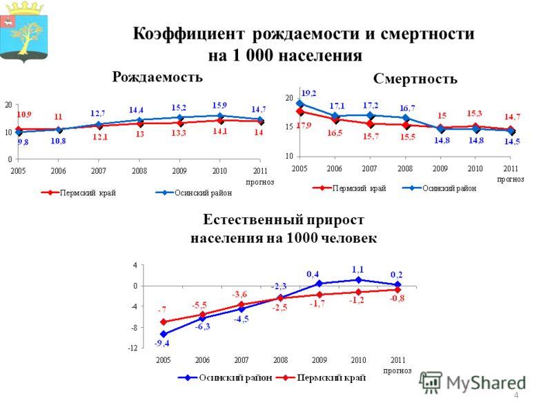 4 Коэффициент рождаемости и смертности на 1 000 населения Рождаемость Смертность Естественный прирост населения на 1000 человек