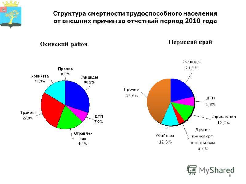 6 Структура смертности трудоспособного населения от внешних причин за отчетный период 2010 года Осинский район Пермский край 6