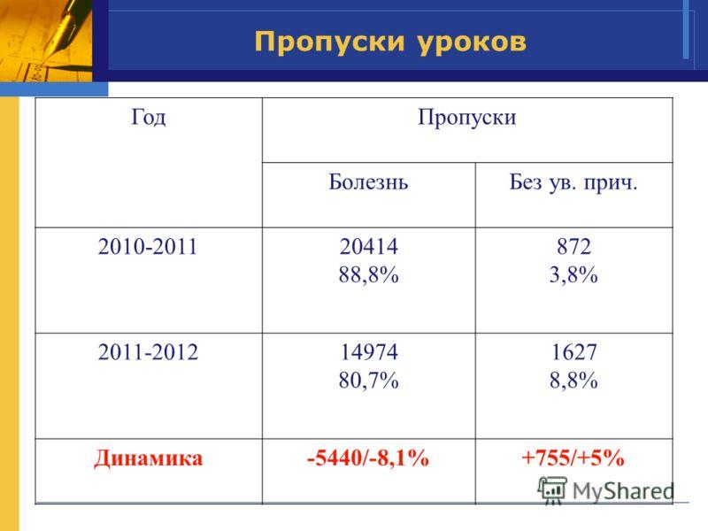 Пропуски уроков ГодПропуски БолезньБез ув. прич. 2010-201120414 88,8% 872 3,8% 2011-201214974 80,7% 1627 8,8% Динамика-5440/-8,1%+755/+5%