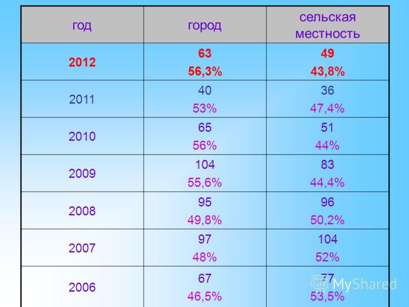 годгород сельская местность 2012 63 56,3% 49 43,8% 2011 40 53% 36 47,4% 2010 65 56% 51 44% 2009 104 55,6% 83 44,4% 2008 95 49,8% 96 50,2% 2007 97 48% 104 52% 2006 67 46,5% 77 53,5%