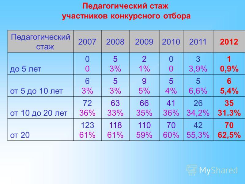 Педагогический стаж участников конкурсного отбора Педагогический стаж 200720082009201020112012 до 5 лет 0000 5 3% 2 1% 0000 3 3,9% 1 0,9% от 5 до 10 лет 6 3% 5 3% 9 5% 5 4% 5 6,6% 6 5,4% от 10 до 20 лет 72 36% 63 33% 66 35% 41 36% 26 34,2% 35 31.3% о