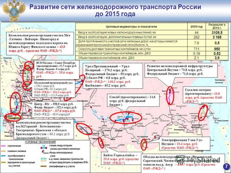 Развитие сети железнодорожного транспорта России до 2015 года Развитие сети железнодорожного транспорта России до 2015 года Севсиб (проектирование) – 14,6 млрд. руб. (федеральный бюджет ) Целевые индикаторы и показатели2009 год Результат к 2015 г. Вв
