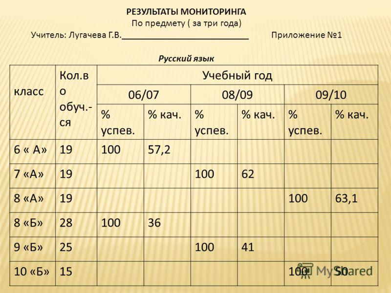РЕЗУЛЬТАТЫ МОНИТОРИНГА По предмету ( за три года) Учитель: Лугачева Г.В.__________________________ Приложение 1 Русский язык класс Кол.в о обуч.- ся Учебный год 06/0708/0909/10 % успев. % кач.% успев. % кач.% успев. % кач. 6 « А»1910057,2 7 «А»191006