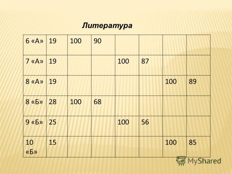 Литература 6 «А»1910090 7 «А»1910087 8 «А»1910089 8 «Б»2810068 9 «Б»2510056 10 «Б» 1510085