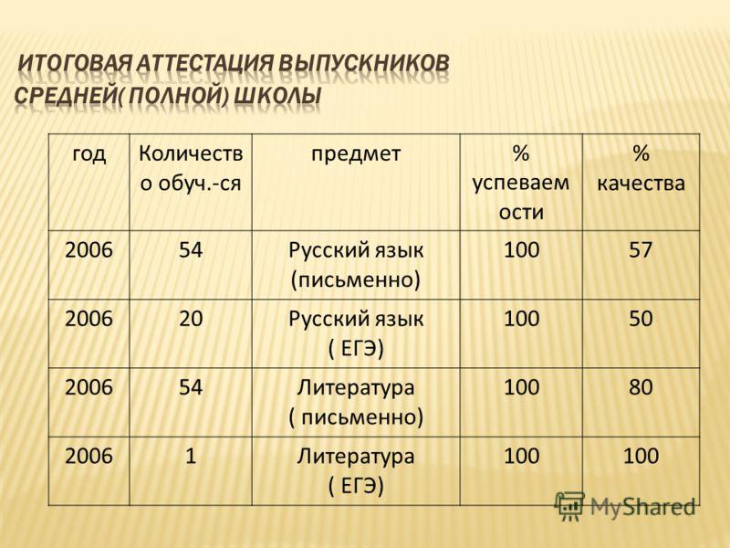 годКоличеств о обуч.-ся предмет% успеваем ости % качества 200654Русский язык (письменно) 10057 200620Русский язык ( ЕГЭ) 10050 200654Литература ( письменно) 10080 20061Литература ( ЕГЭ) 100